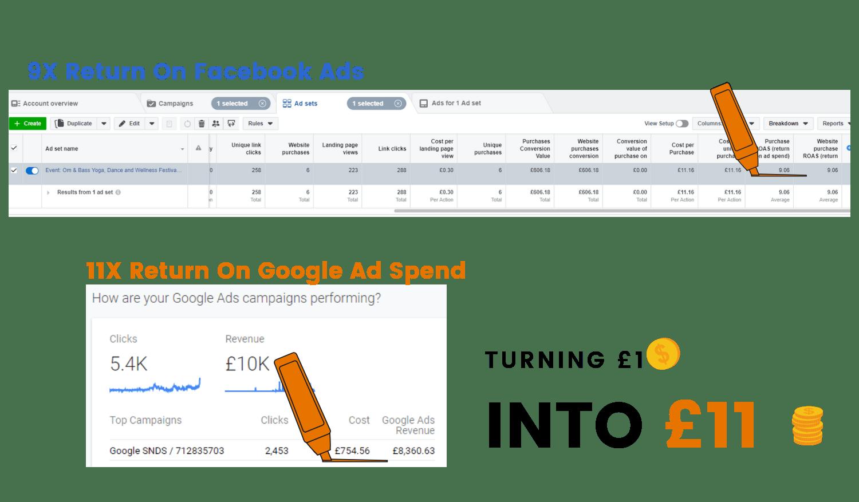 Image Showing 9x Facebook Ads ROAS & 9x Google Ads ROAS