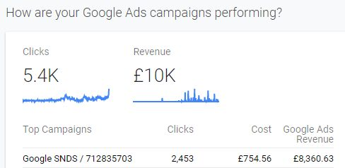 PPC Campaign With Google Ads ScreenShot
