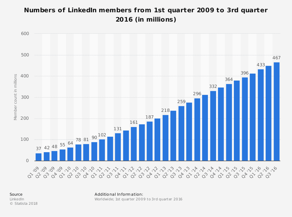 Chart Showing Number Of LInked Members Increasing From 2009 To 2016