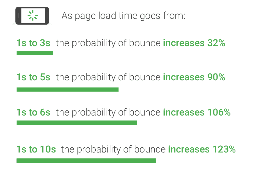Google Website Bounce Rate Chance Increase From Page Load Speed