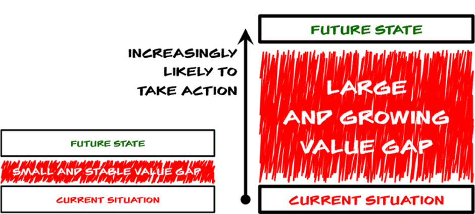 Illustration Of The Value Gap from current to desired state with arrow pointing upwards