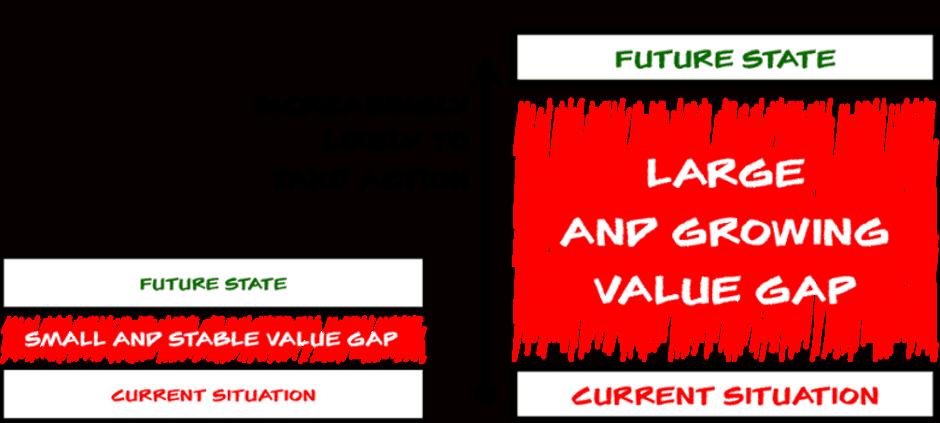 Illustration Of The Value Gap