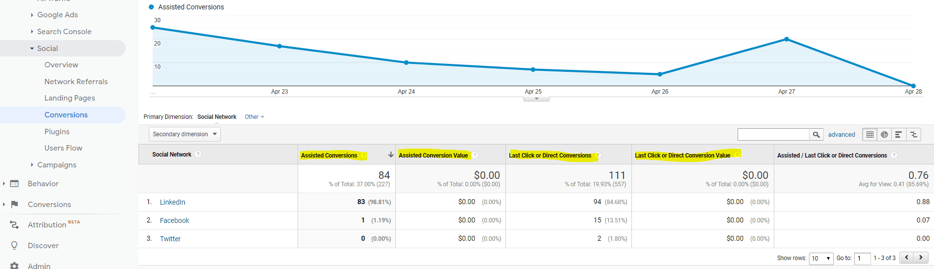 Social Media Conversions Tracking Within Google Analytics Showing Assisted & Last Click