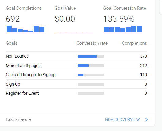 Example Of Google Analytics Goals