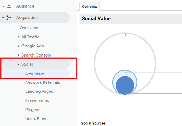 Social Media Referral Traffic In Google Analytics