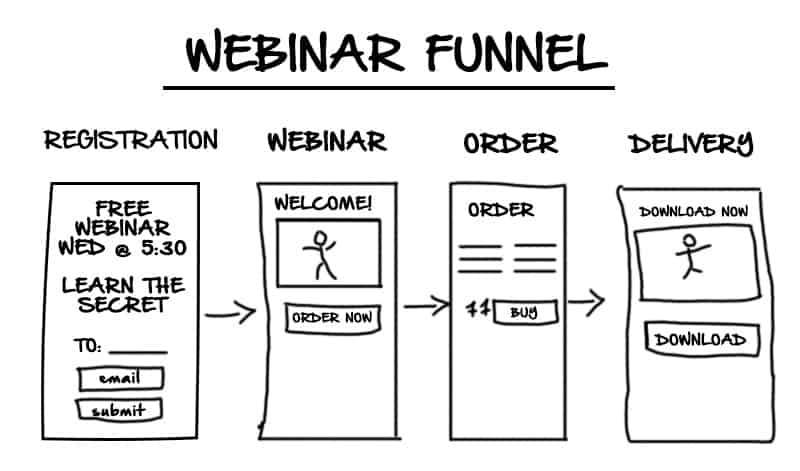 Webinar funnel mockup example, drawing showing the stages