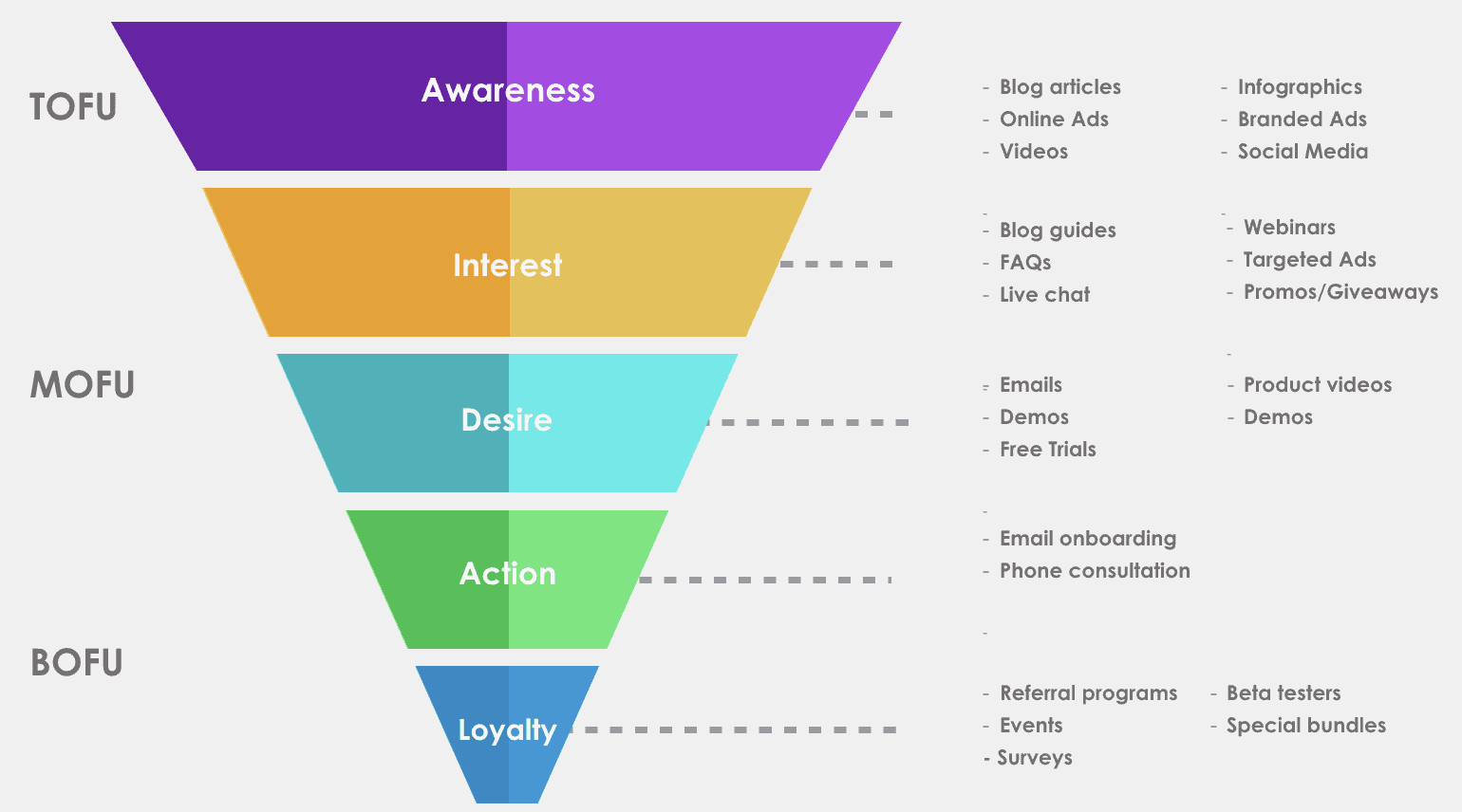 Stages of the marketing funnel and example content